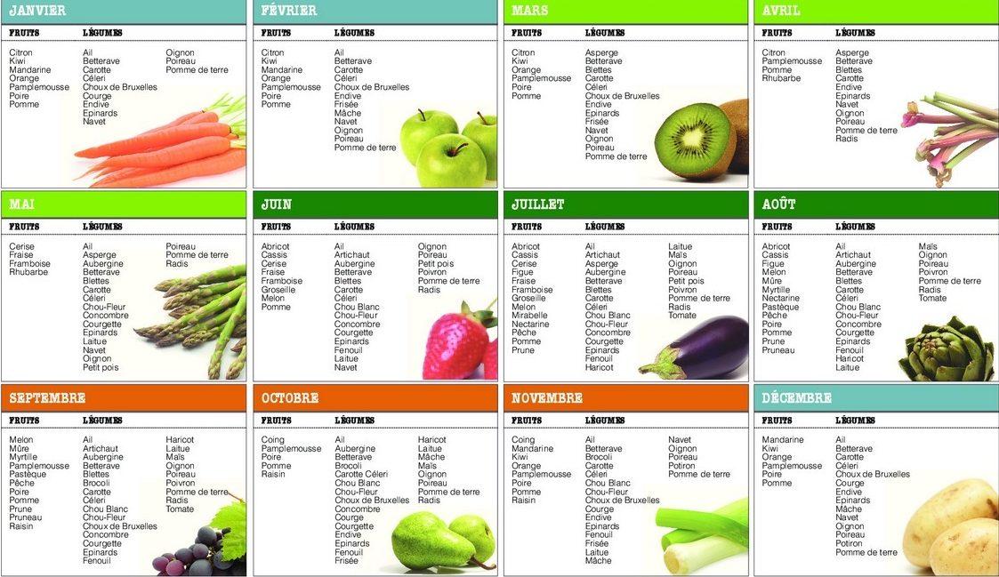 4 astuces pour manger sain et bio sans se ruiner - Legumes de saison decembre ...