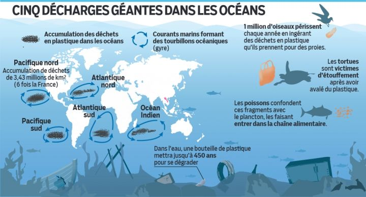 reflexes ecologique plastique ocean pollution